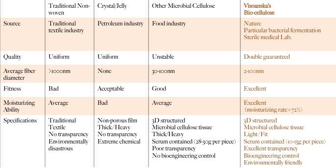 Visoanska Biocellulose Mask Chart