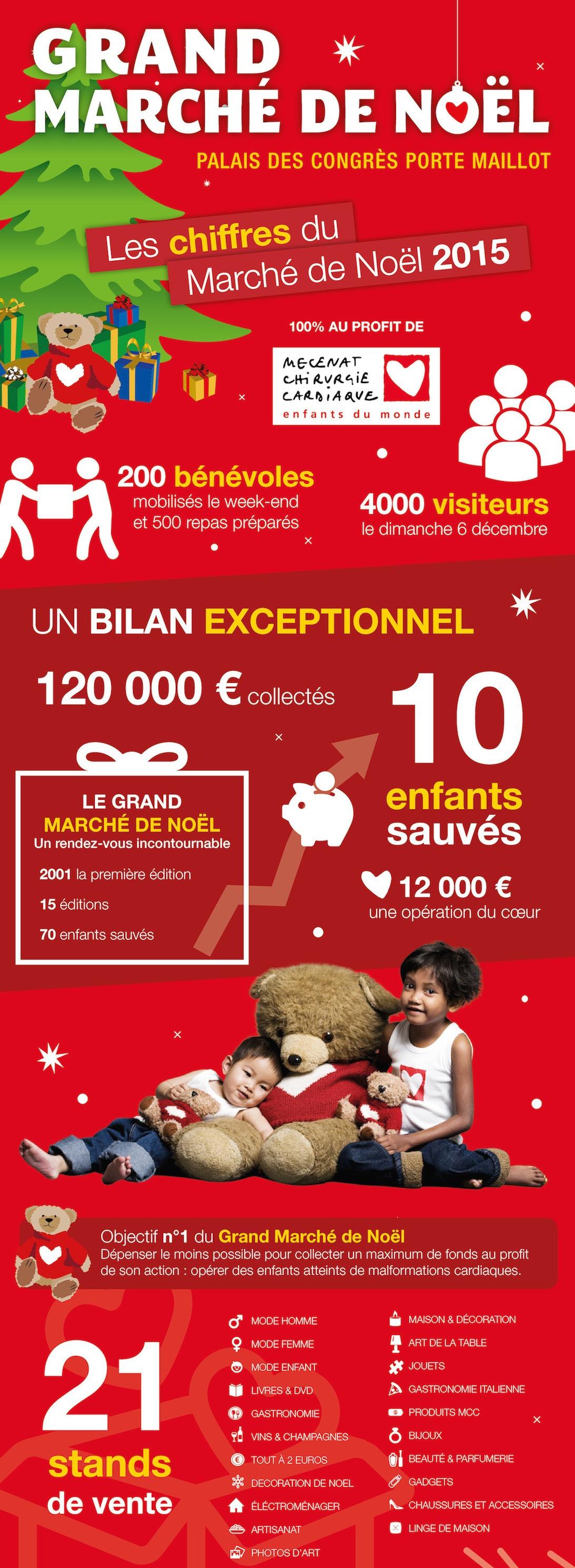 1 Résultats Marché de Noël 2015 & Visoanska